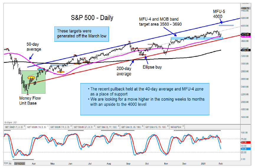 s&p 500 index price targets stock market top peak chart february