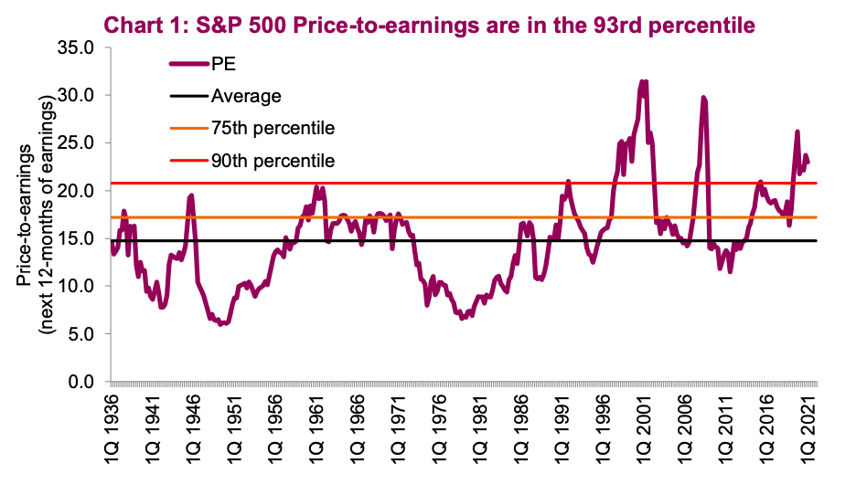 s&p 500 index price to earnings valuations stock market year 2021 high lofty concern image