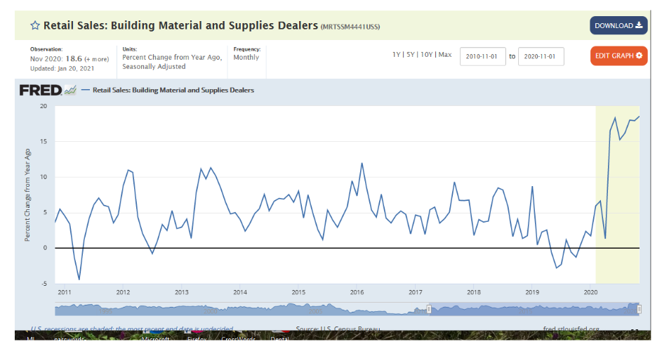 surge higher retail sales building materials and supplies chart year 2021