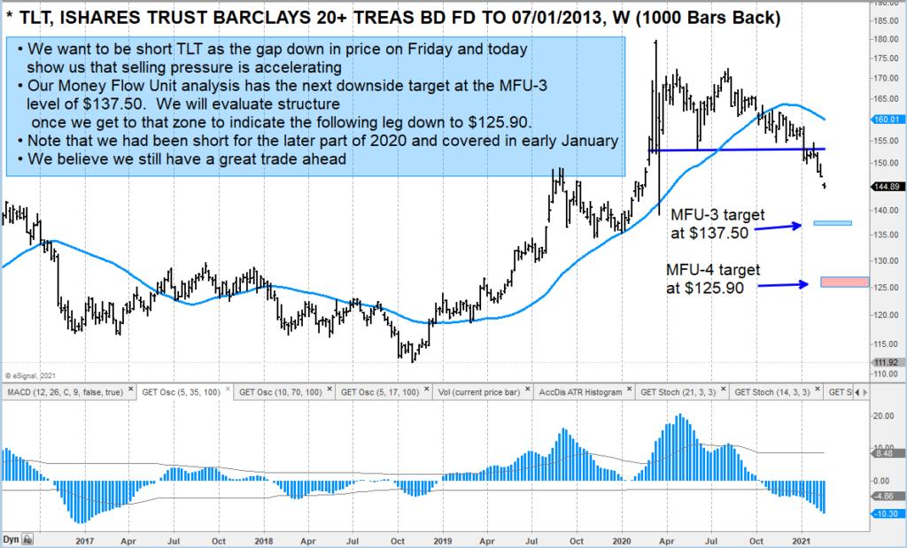 tlt treasury bond etf sell signal decline lower price targets trading chart february 18