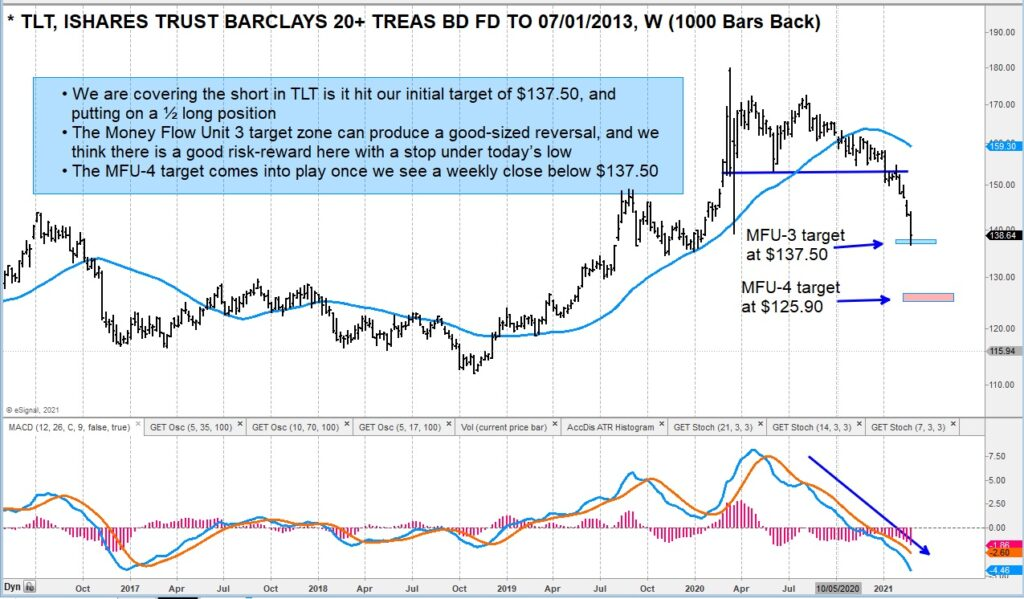 tlt treasury bond etf waterfall price decline targets analysis chart february 26