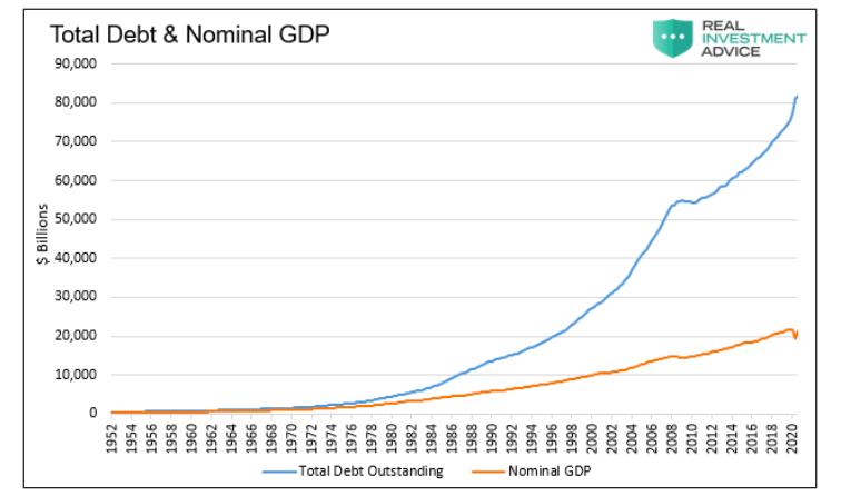 total debt versus nominal gdp chart united states