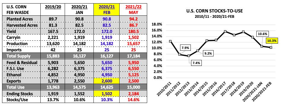 us corn data february wasde report bearish stocks-to-use planted acres yield carrying image
