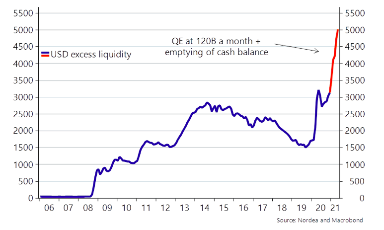usd excess liquidity qe chart year 2021