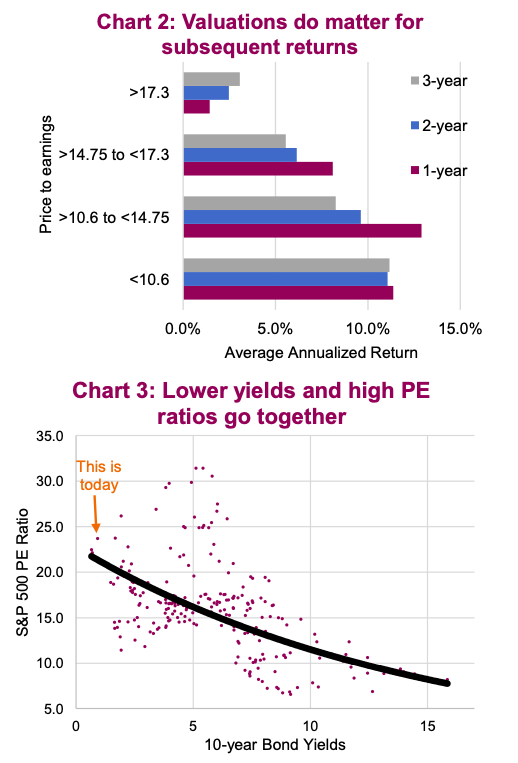 valuations correlation to future investment returns equities chart - year 2021