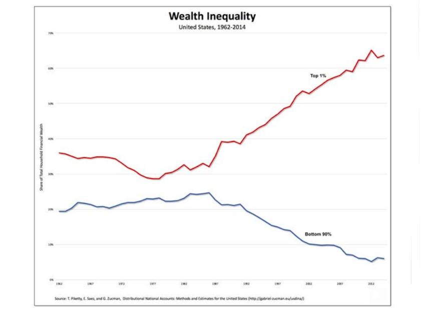 wealth inequality gap chart united states