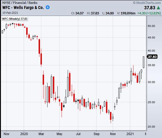 wells fargo stock price analysis rally higher banks financials chart february 19
