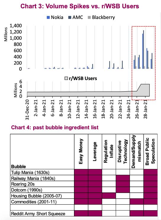 year 2021 stock market bubble check list