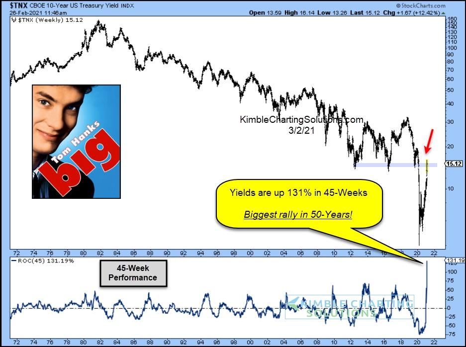 10 year us treasury bond yield biggest rally record 50 years chart image