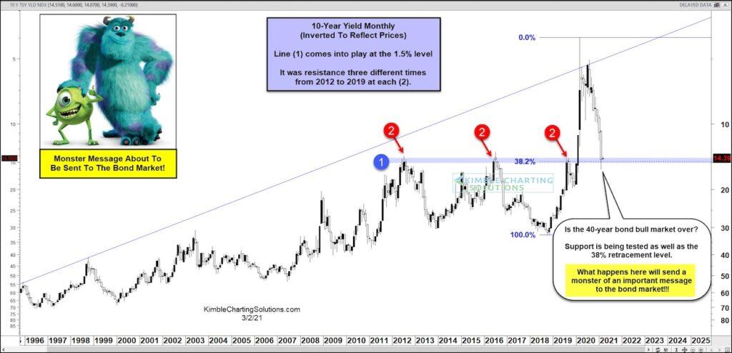10 year us treasury bond yields reversal important binary resistance chart analysis _ march year 2021