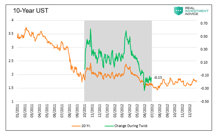10 year us treasury bond performance during operation twist chart
