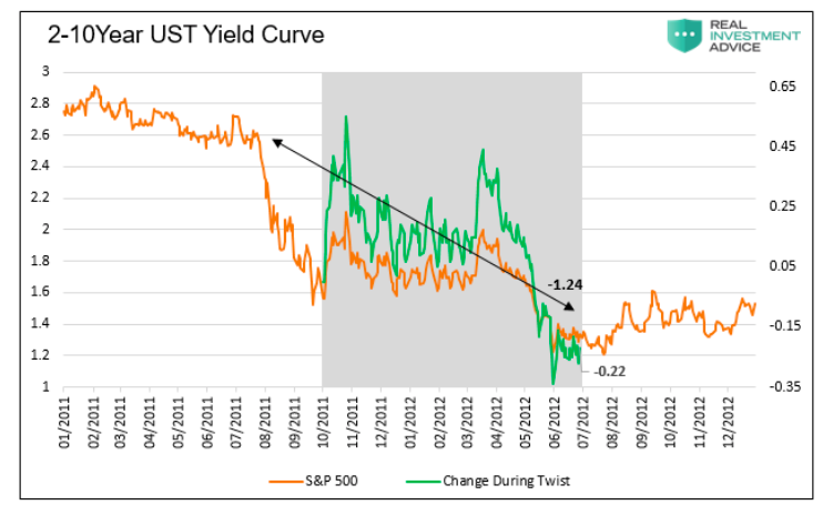 2-10 year us treasury yield curve performance during operation twist chart