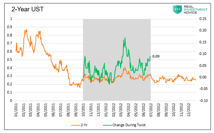 2 year us treasury bond performance during operation twist chart