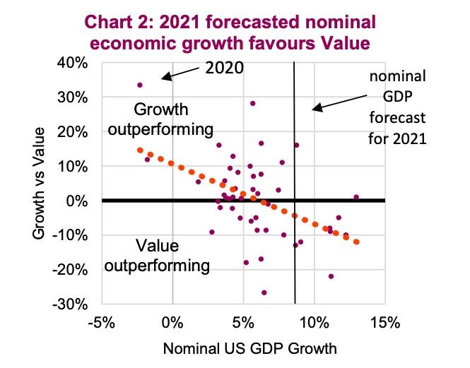 2021 forecast nominal economic performance growth versus value stocks