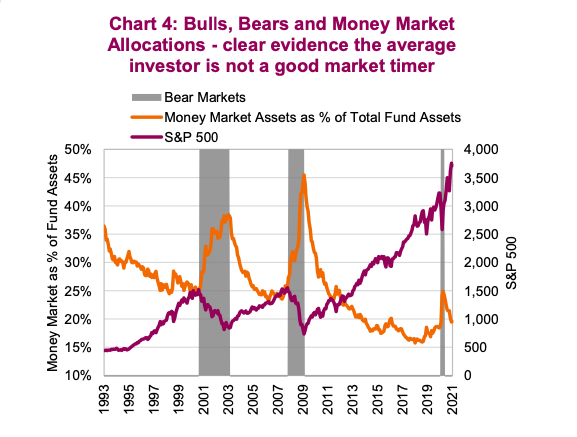 bullish bearish investors correlation to money market allocations _ investors behavior chart