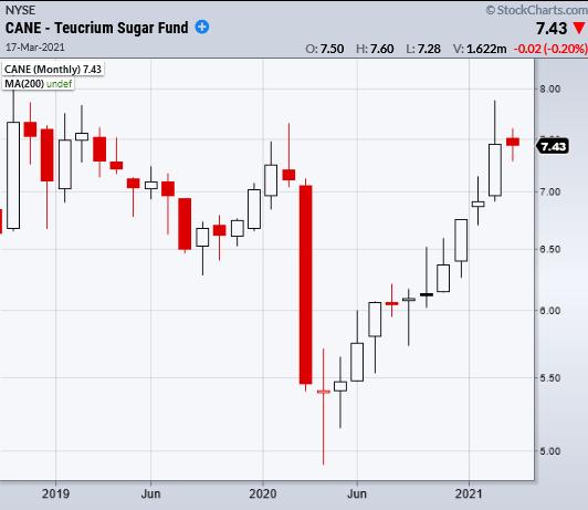 cane sugar etf trading price analysis bullish buy signal march 17