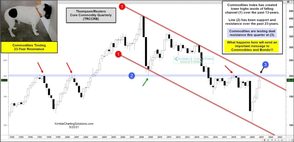 core commodity index etf rising fast rate historical breakout price chart image year 2021
