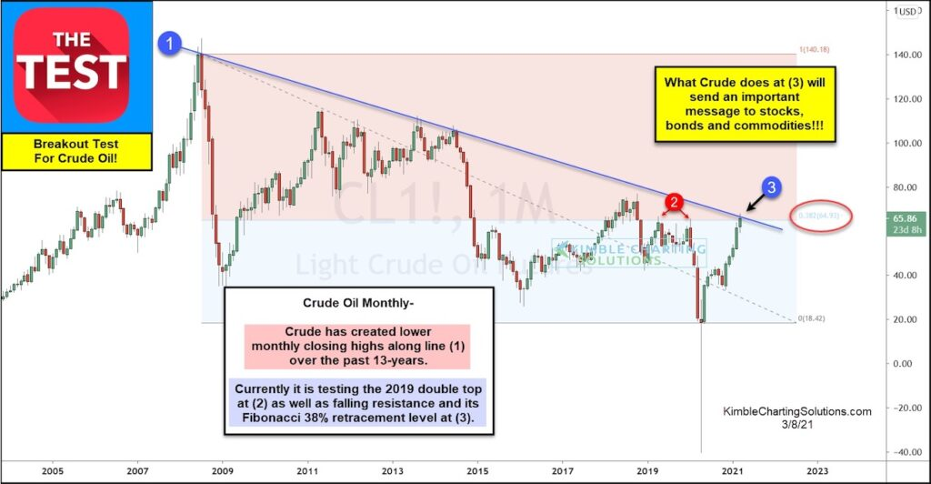 crude oil break out highs long term price resistance important chart _ march year 2021