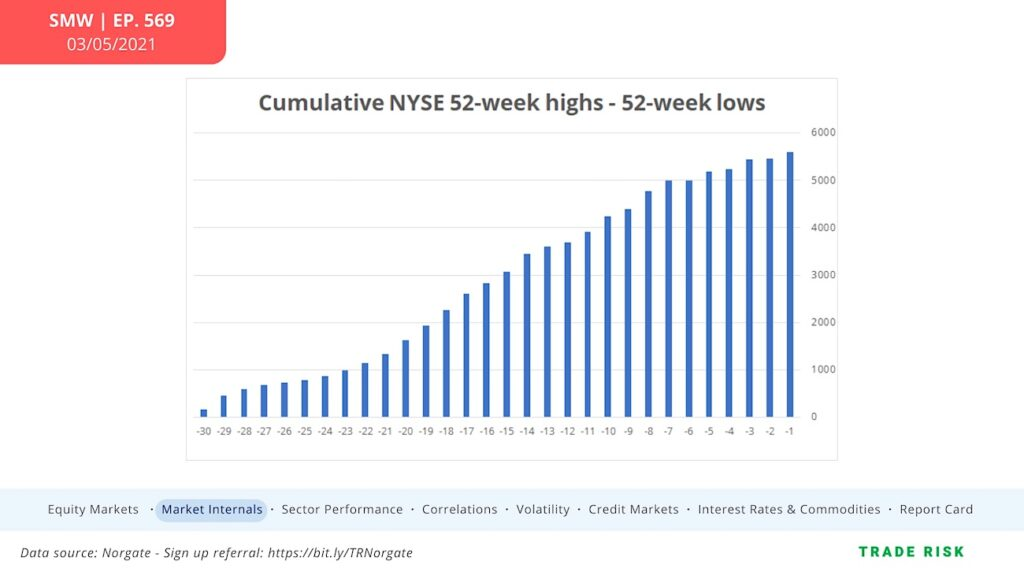 cumulative nyse new highs lows chart week ending march 5