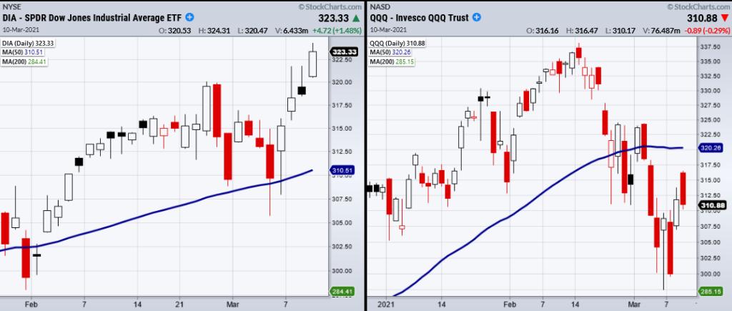 dow jones industrial average bullish buy trend comparison nasdaq bearish sell trend chart _ march 11