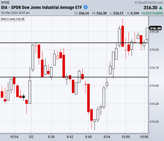 dow jones industrial average etf dia trading indicator analysis chart march 2