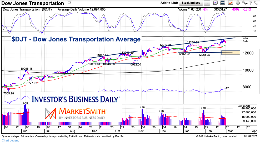 dow jones transportation average price resistance chart analysis