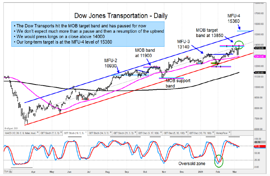 dow jones transportation index bullish trend higher price targets year 2021 chart
