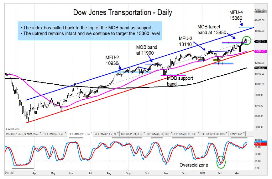 dow jones transportation average price targets year 2021 chart