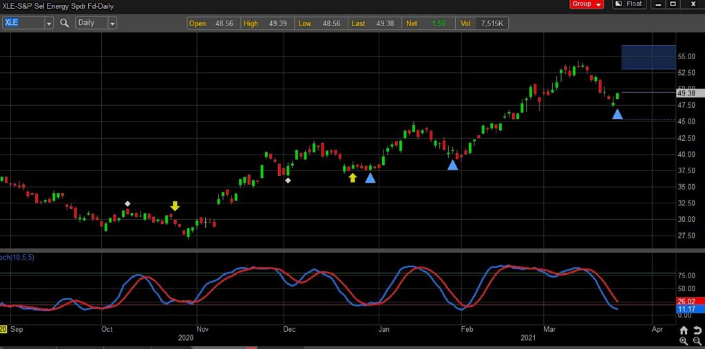 energy reversal higher sector etf xle bullish chart march 24