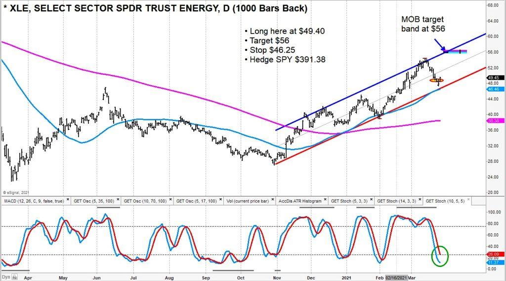 energy sector xle price reversal higher targets chart march 24