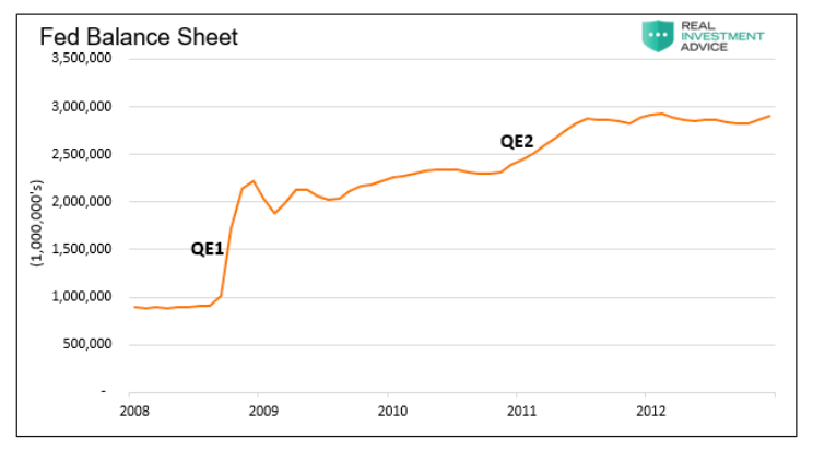 federal reserve balance sheet rise since financial crisis to current chart