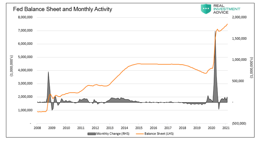 federal reserve balance sheet and activity chart