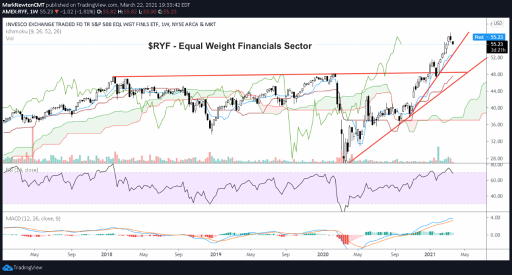 financial sector etf ryf equal weight price trend analysis march 23