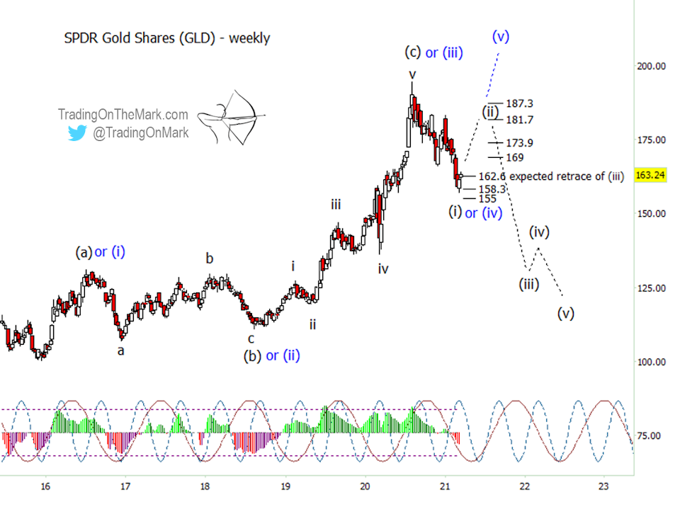 Expect A Gold Bounce That Could Turn Into More