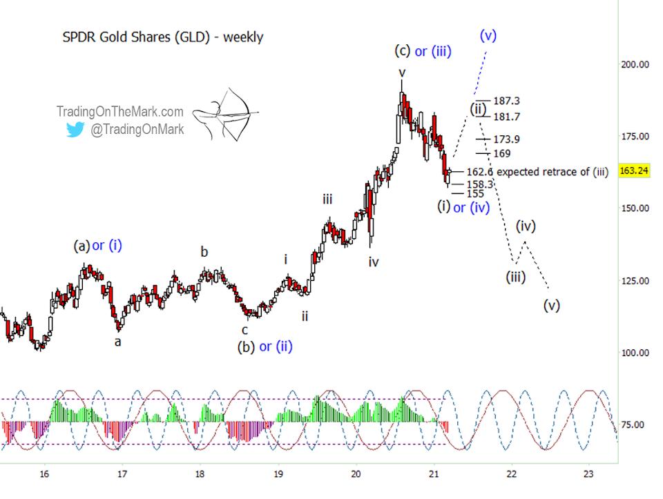 gld gold etf elliott wave forecast chart price targets years 2021 2022