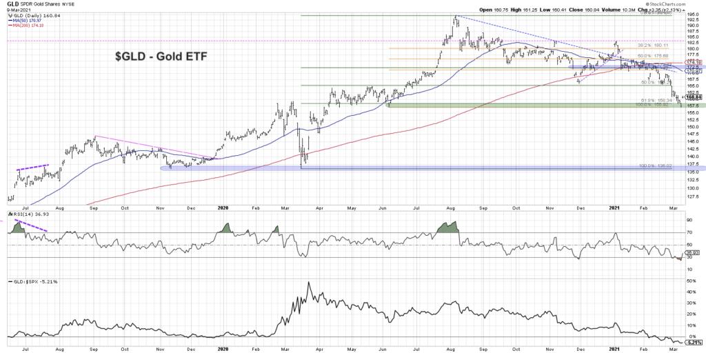 gld gold etf fibonacci price retracements support analysis chart march 10