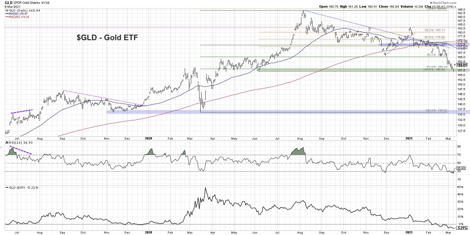 Is It Time To Be Bullish Gold? Fibonacci Retracements Analysis