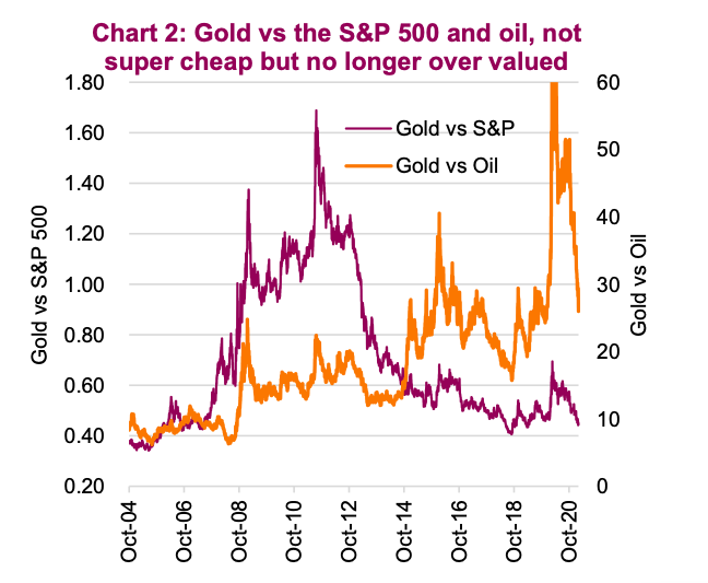 gold price comparison to oil and s&p 500 long term chart