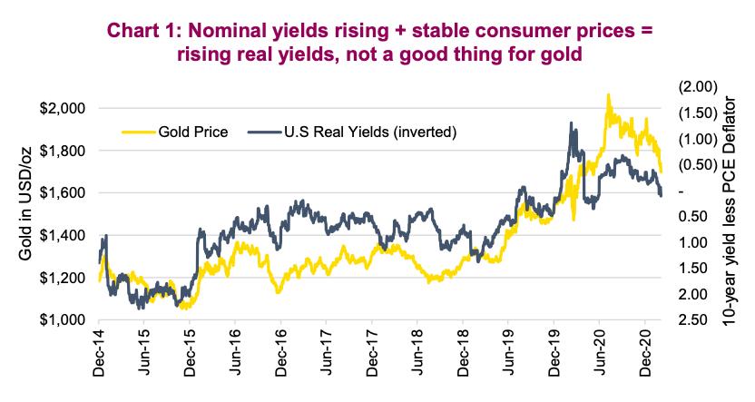gold price falls comparison bond yields rise correlation year 2021