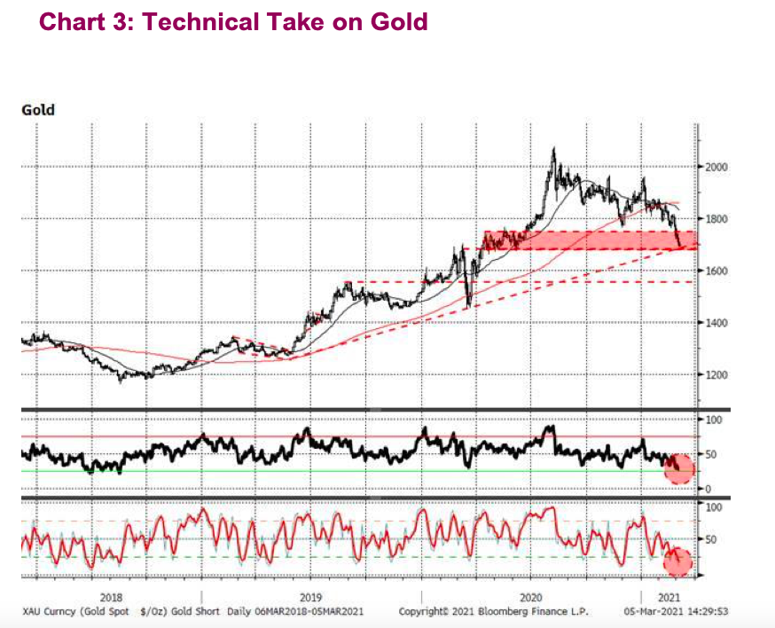 gold technical price support analysis march year 2021
