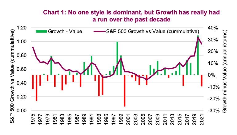 historical performance chart growth stocks versus value stocks image