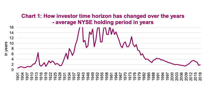 investor holding period time horizon changing history chart
