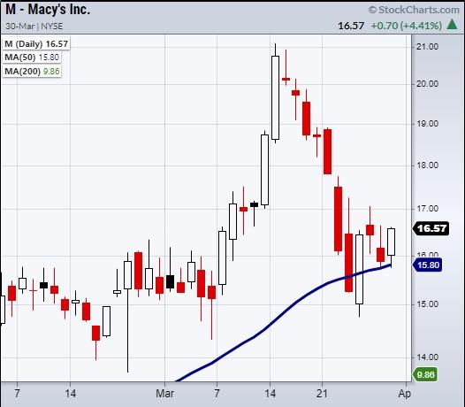 macys stock chart m bullish reversal analysis march 30