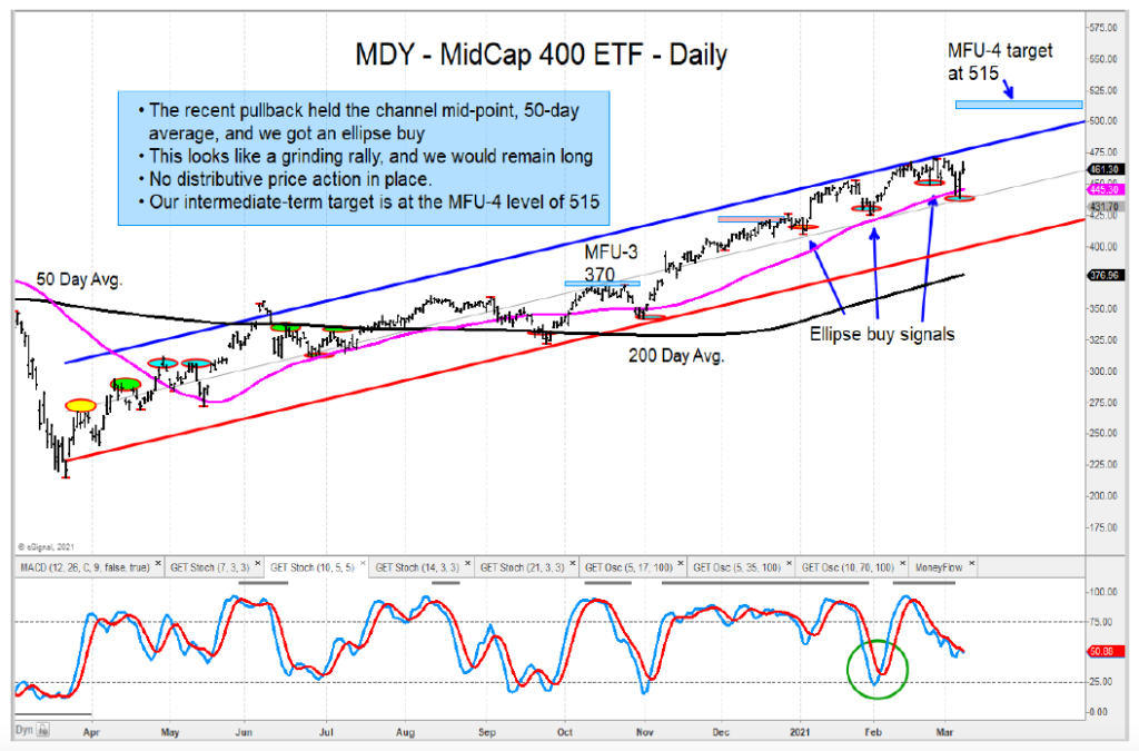 mdy mid cap 400 stocks etf bullish trend higher price targets year 2021 chart