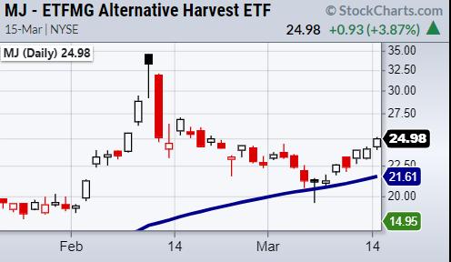 mj marijauna etf stock chart bullish signal analysis march 16
