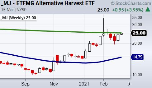 mj marijauna etf stock long term buy signal investing chart image _ march 16
