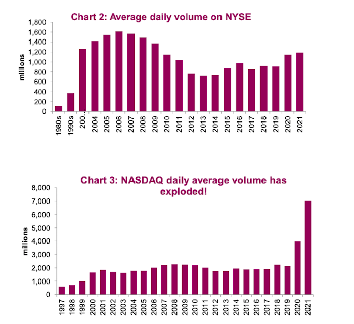 nasdaq average daily volume rising trend years 2020 2021 chart