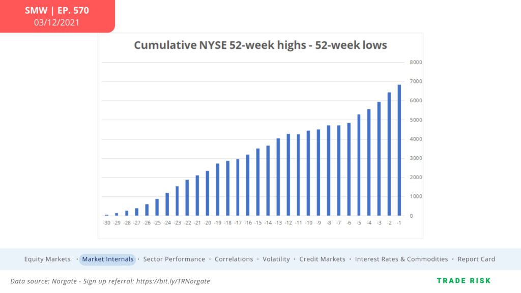nyse 52 week highs lows stock market breadth buy signal chart week march 15