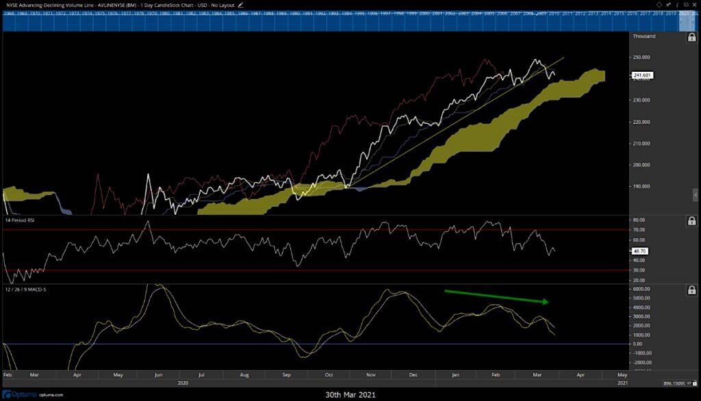 nyse composite advance decline line stock market bearish weakness _ april year 2021