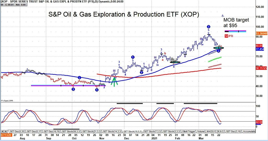 oil and gas sector etf xop buy signal trading indicator bullish week march 26